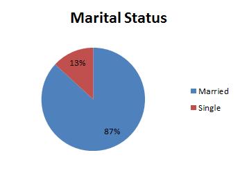 Marital